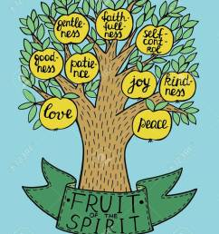 fruit of the spirit quote clipart bible fruit of the holy spirit the fruit of the [ 900 x 1157 Pixel ]