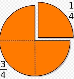 fraction graph chart - Yerse [ 900 x 900 Pixel ]