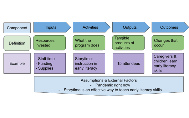 Example of Logic Model