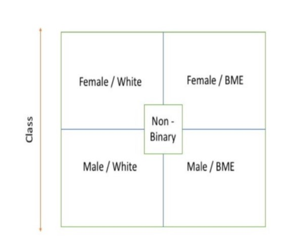 The intersectionality matrix: a square split into a 2 by 2 grid is shown. Top left is female/white. Top right is female/BME. Bottom left is male/white. Bottom right is male/BME. in the centre of the grid is a square which contains the term 'Non-binary'. To the left of the grid is an arrow with points at both ends labelled 'Class'.