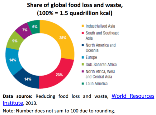 Share of global food loss and waste, (100% = 1.5 quadrillion kcal)