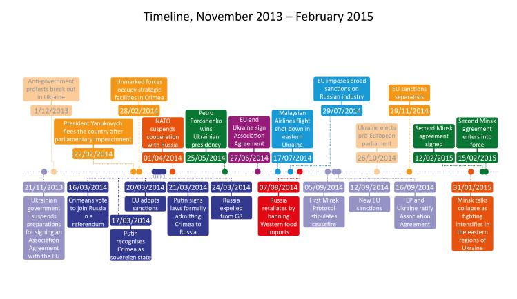 Ukraine Crisis Timeline November 2013 – February 2015