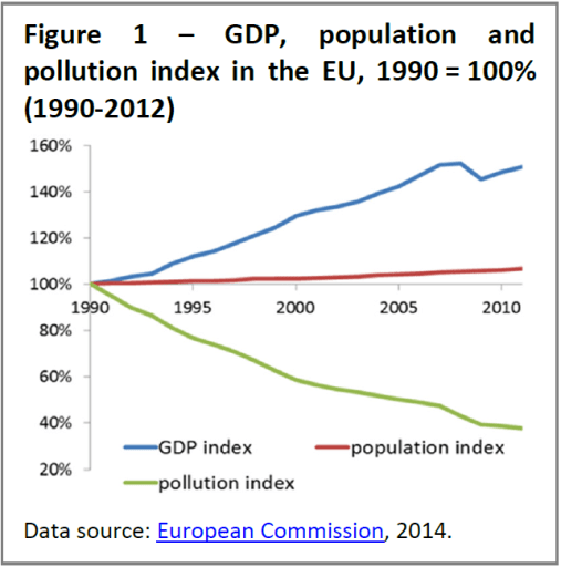 GDP, population and pollution index in the EU, 1990 = 100% (1990-2012)