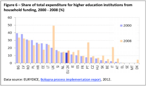Share of total expenditure for higher education institutions from household funding, 2000 - 2008 (%)
