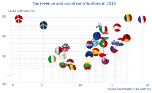 Tax revenue and social contributions in 2013