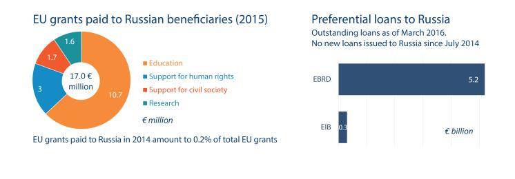 Grants and loans (Russia-EU)