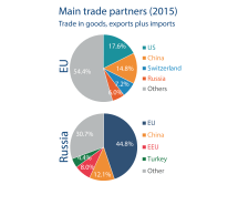 Russian Trading Imports Exports Partners