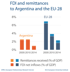 FDI and remittances to Argentina and the EU-28