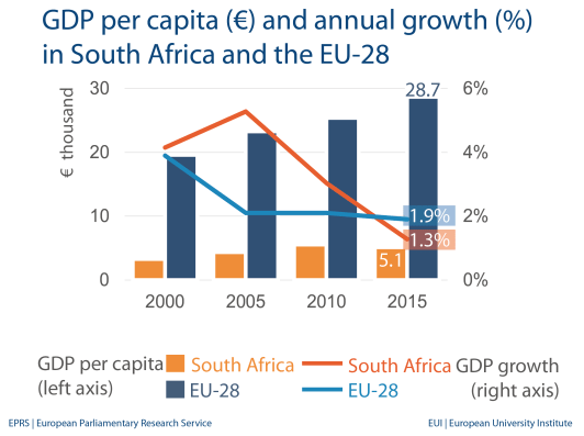 GDP per capita (€) and annual growth (%) in South Africa and the EU-28