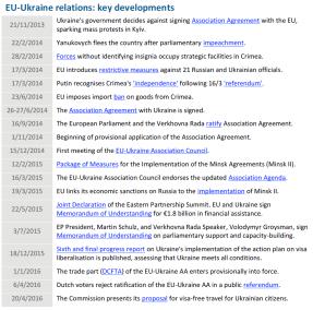 EU-Ukraine relations: key developments
