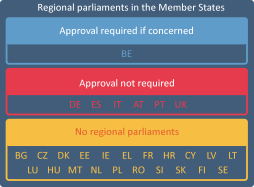 Regional Parliaments in the Member States