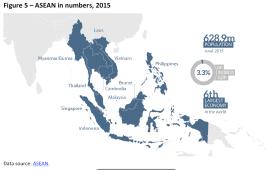 ASEAN in numbers, 2015