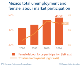 Unemployment and female labour market - Mexico