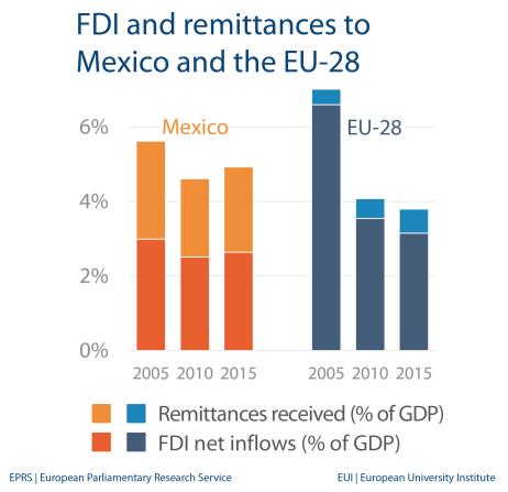 FDI and remittances - Mexico