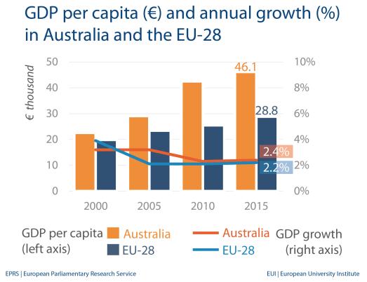GDP per capita - Australia