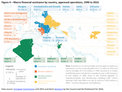 Macro-financial assistance by country, approved operations, 1990 to 2016