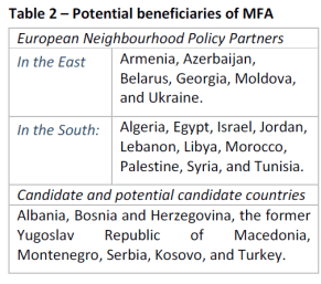 Potential beneficiaries of MFA