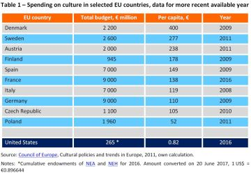 Spending on culture in selected EU countries, data for more recent available year