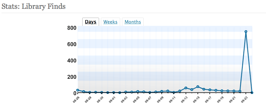I've been averaging about 35 hits a day.