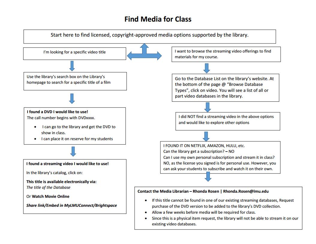 media-flowchart