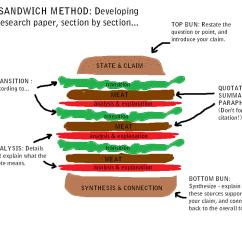 Essay Writing Sandwich Diagram 1997 Bmw 528i Engine Help With Undergraduate Research The Classics Library Ancient Hamburger Shape Organization