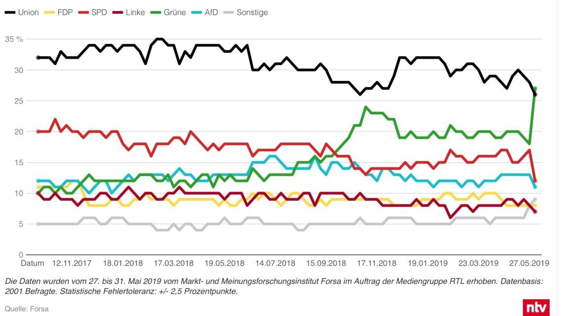 Les Européennes en Allemagne, la crise du SPD, de la gauche européenne et du capitalisme