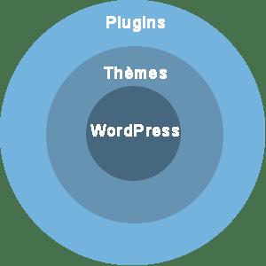 Les étapes à suivre pour mettre WordPress à jour : de l'intérieur vers l'extérieur