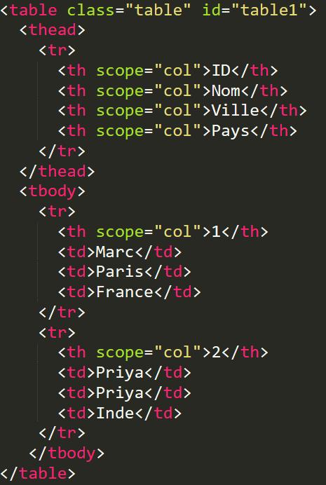 Bootstrap tableau avec la classe table et l'attribut scope