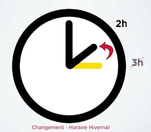 changt heure