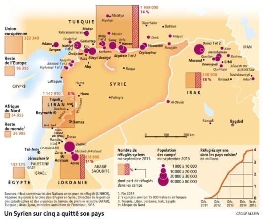 Exil Syrien