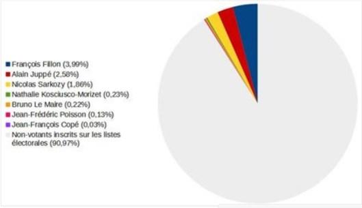 pourcentage-votants