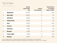2015_Beer Top 10
