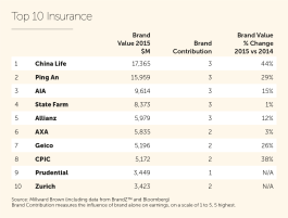 2015_Insurance Top 10