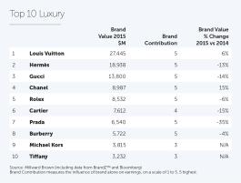 2015_Luxury Top 10