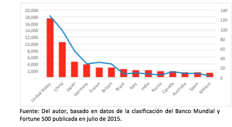 De las empresas más grandes del mundo, ¿por qué pocas son de América Latina?