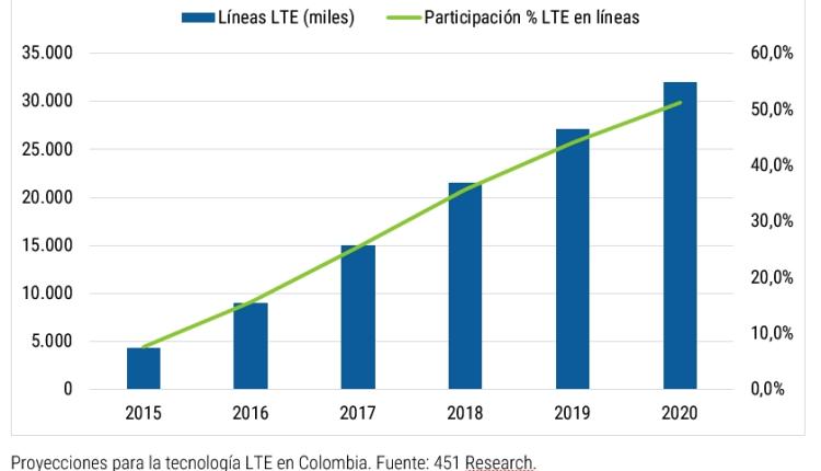 Reducción de impuestos ayudaría a impulsar adopción de LTE