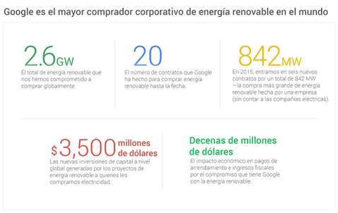 Google alcanzará 100% de energía renovable en 2017