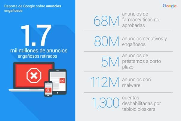 Google eliminó 1.7 mil millones de anuncios engañosos durante 2016