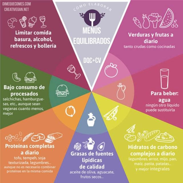 Cómo elaborar menús equilibrados para comer sano - Lucía Martínez (DimeQueComes.com) y Virginia García (CreatiVegan.net)