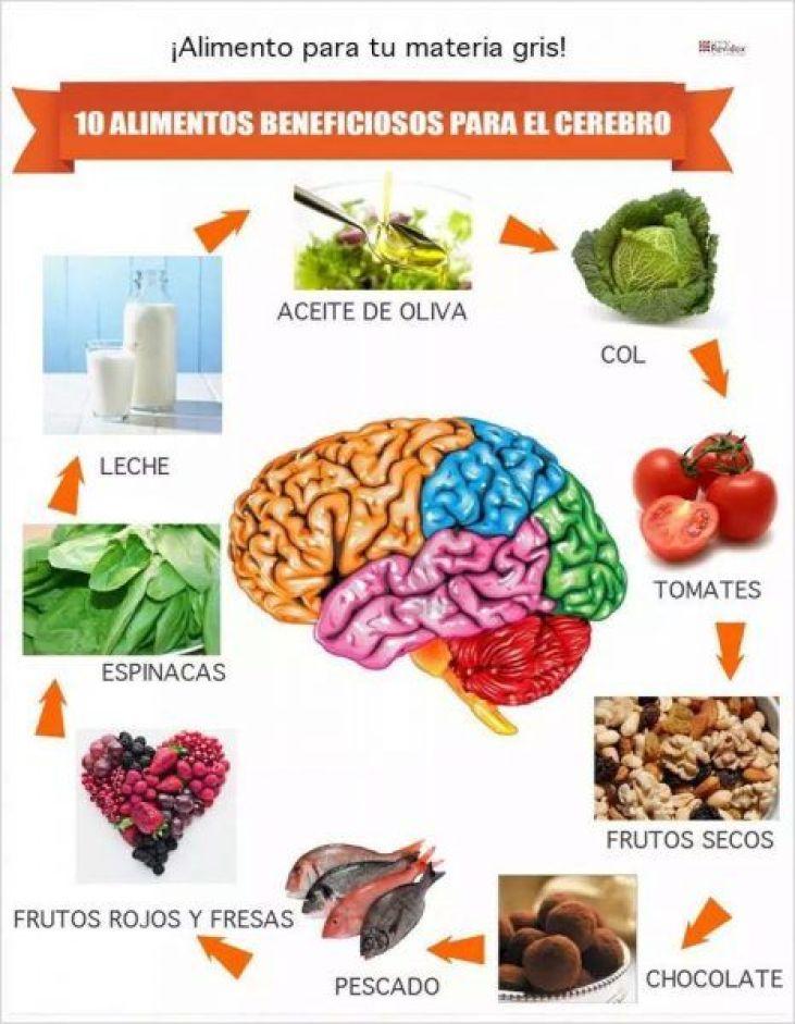 Dieta preventiva de las demencias.