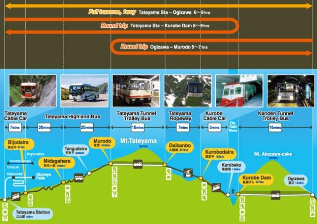 Peta Jalur Tateyama Kurobe Alpine Route dan biaya disana.