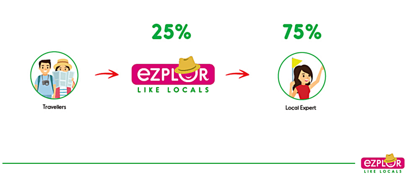 75% for you, the rest for EZPLOR! Not bad!