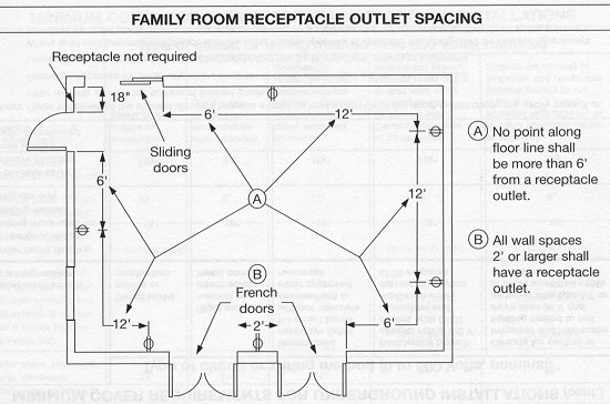 Minimum Spacing For Electical Receptacles