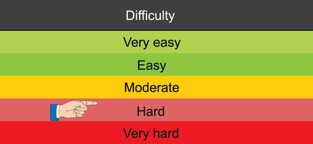 Hard - Knowledge Test difficulty grading by licenseroute