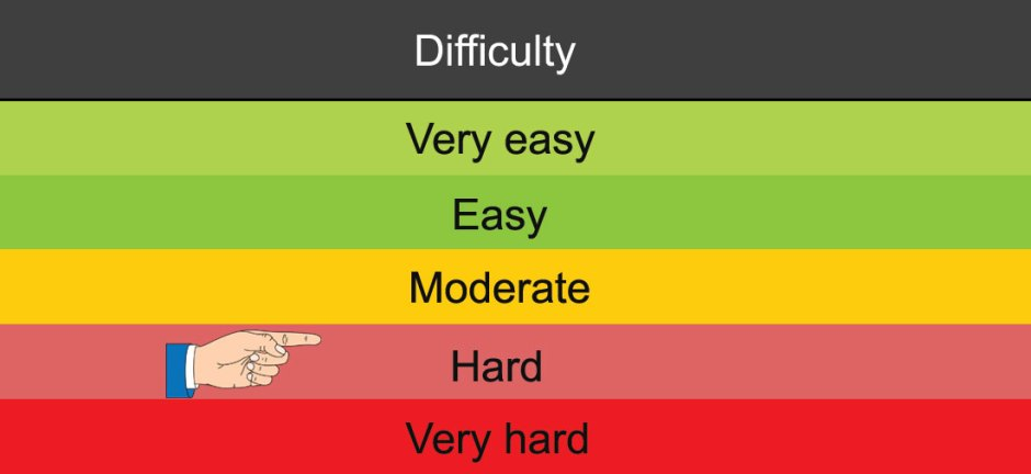 Hard - DMV Test difficulty grading by licenseroute