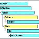 FileSystemオブジェクト|CATIAマクロの作成方法