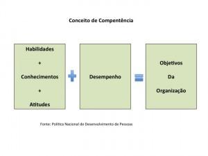 Conceito de Competencia