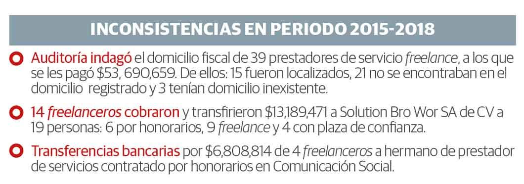Auditoría detecta en Diputados pagos chuecos por 160 mdp a freelanceros
