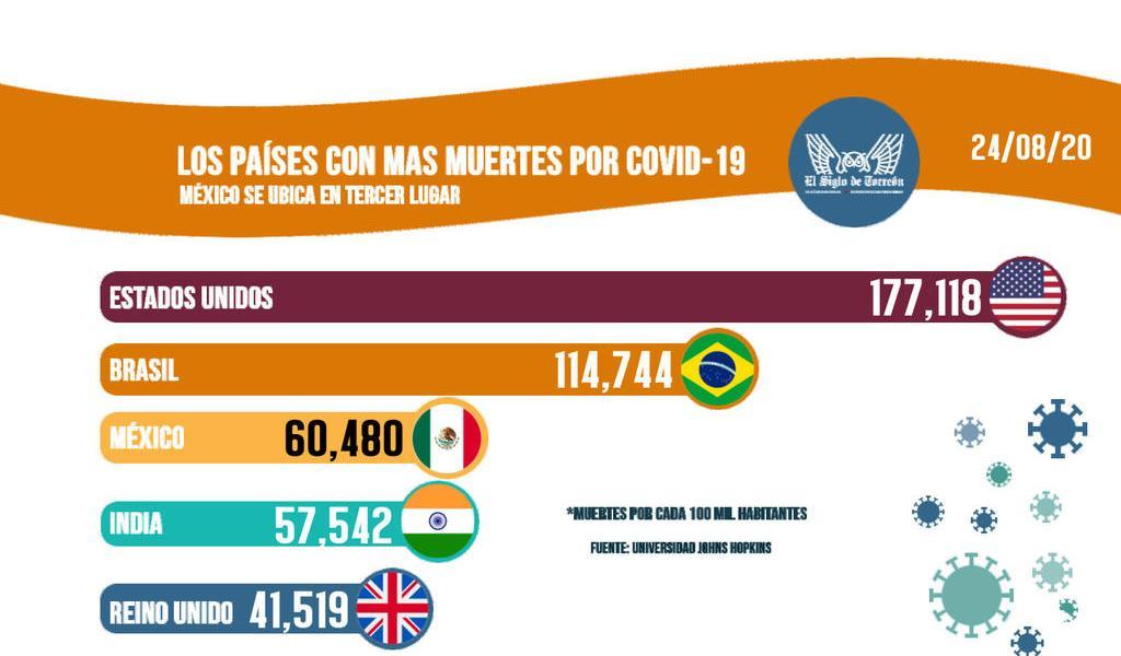 Los países con más muertes por COVID-19