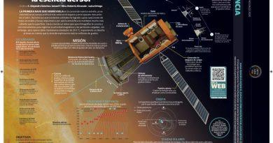 La primera sonda en capturar la esencia del Sol